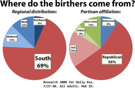 Where do the birthers come from?