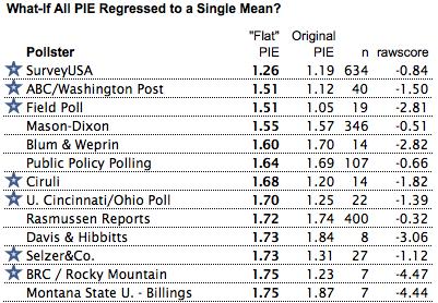 Pollster rankings