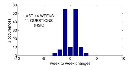 R2K 14 weeks graph