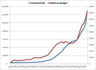 Defense Spending and Debt chart