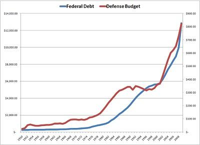 Loading Russian Military Spending 99